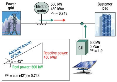 How Pv Grid Tie Inverters Can Zap Utility Power Factor Nkloc